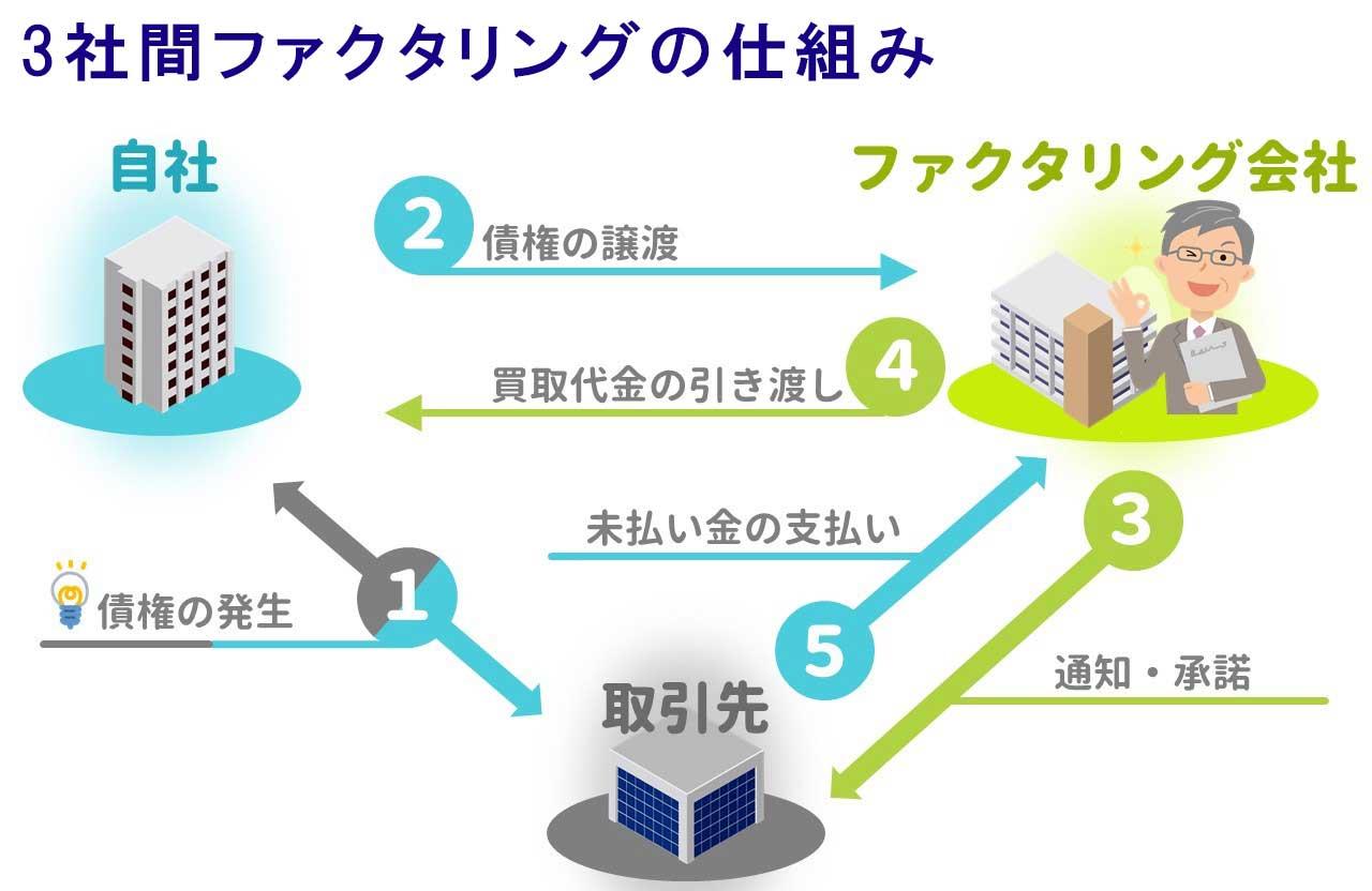 3社間ファクタリングの仕組み図