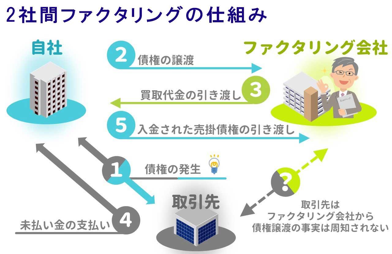 2社間ファクタリングの仕組み図