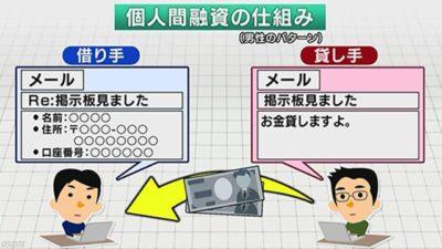個人間融資の仕組み